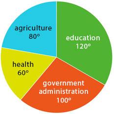 WAEC Economics 2016 pie chart